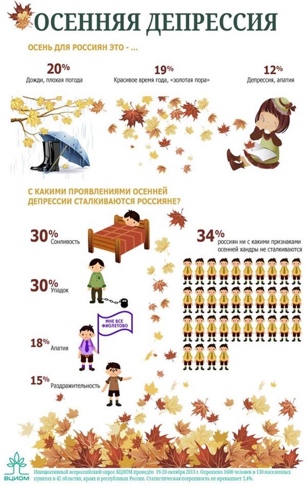 12 % россиян страдают от осенней депрессии (инфографика)