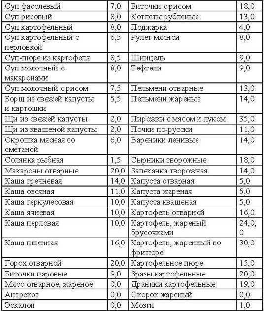углеводная таблица продуктов для похудения
