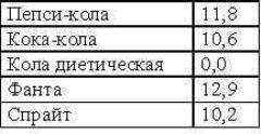 Таблица баллов кремлевской диеты