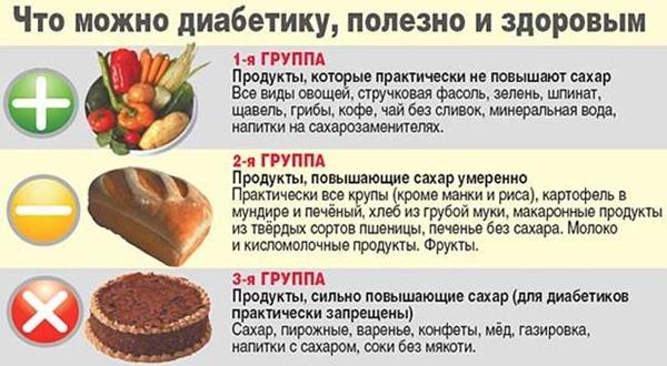 Рацион питания при диабете