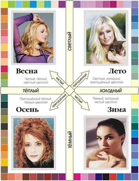 Подбор макияжа по цветотипу кожи