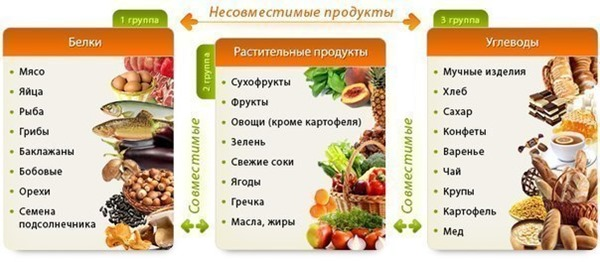 Раздельное питание гречка с чем можно